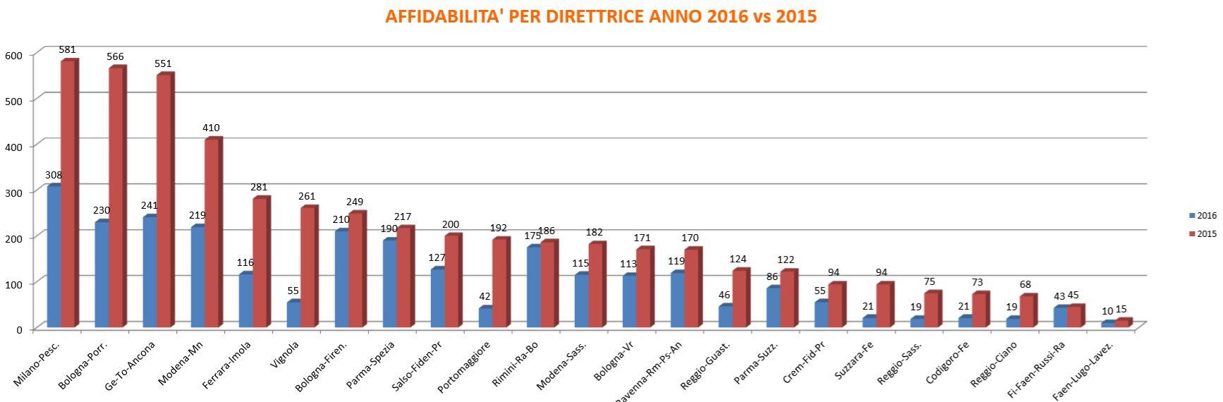 Affidabilità (numero di treni soppressi) per direttrice ferroviaria della Regione Emilia Romagna, confrontando i dati del 2015 contro i dati del 2016 raccolti fino a Settembre.