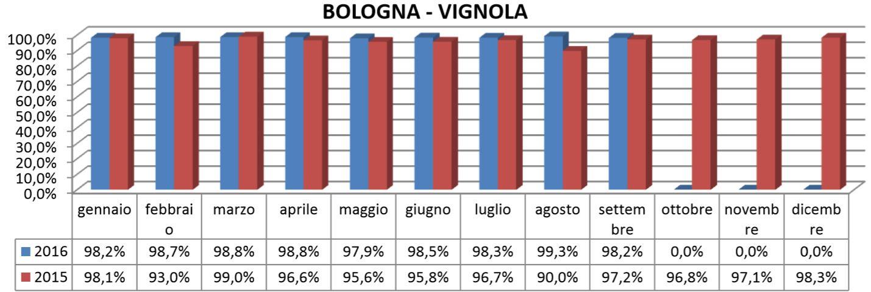 Grafico della puntualità della linea Bologna-Vignola aggiornato al Settembre 2016 e relativo confronto col 2015.