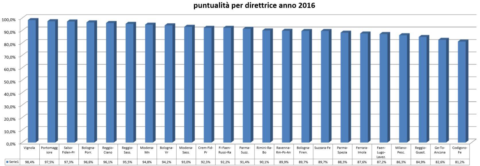Percentuale di treni puntuali suddivisa per direttrice e riferita all'anno 2016 (aggiornamento a Settembre 2016). La FBV è in testa alla classifica della performance.